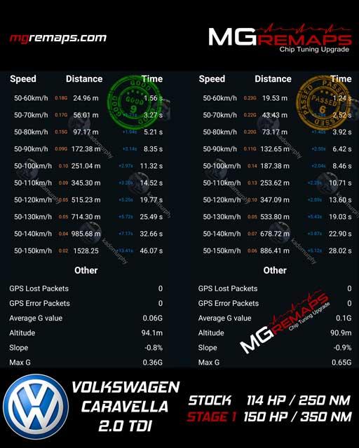 Volkswagen Caravella/Transporter hızlanma süresi