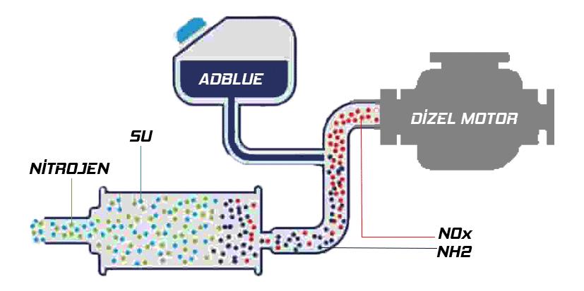 adblue sistemi